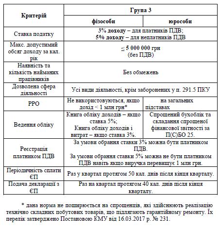spr_sist_3